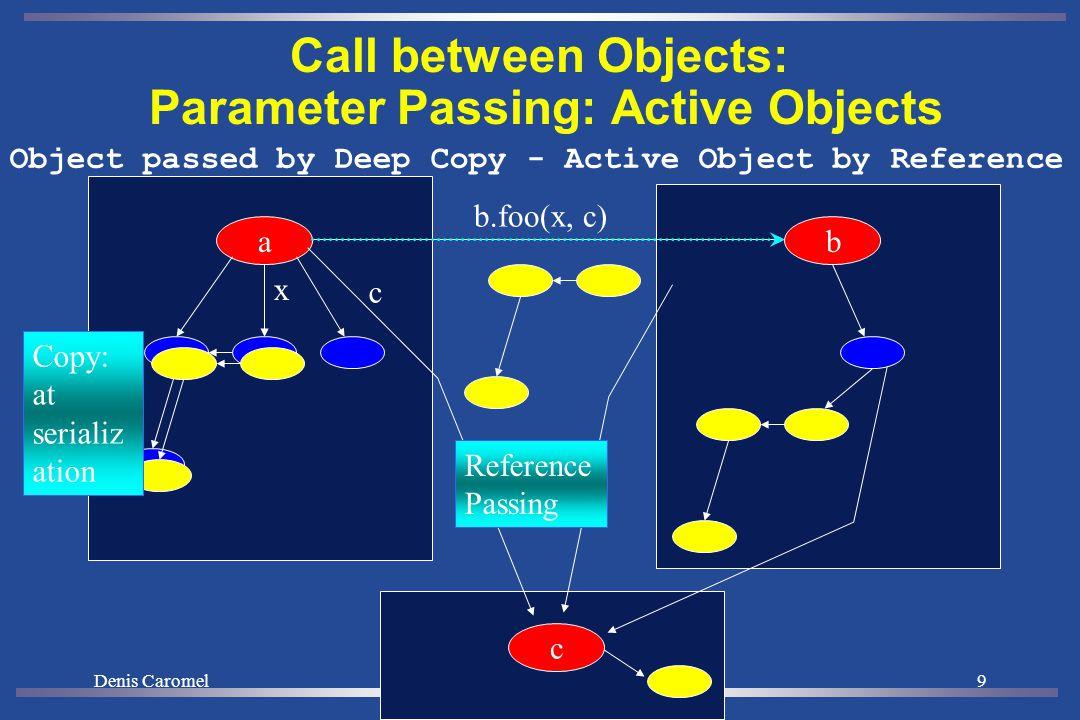 Denis Caromel19 A Creating AO and Groups Typed Group Java or Active Object A ag = newActiveGroup ( A , […], VirtualNode) V v = ag.foo(param);...