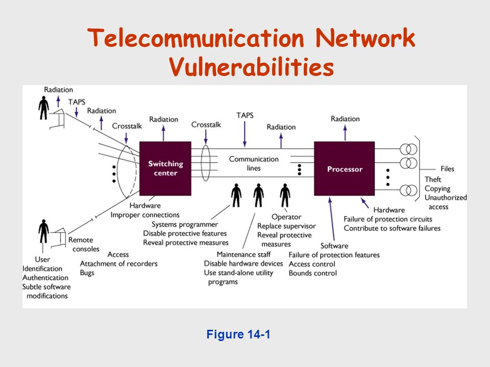 Telecommunication Network Vulnerabilities Figure 14-1