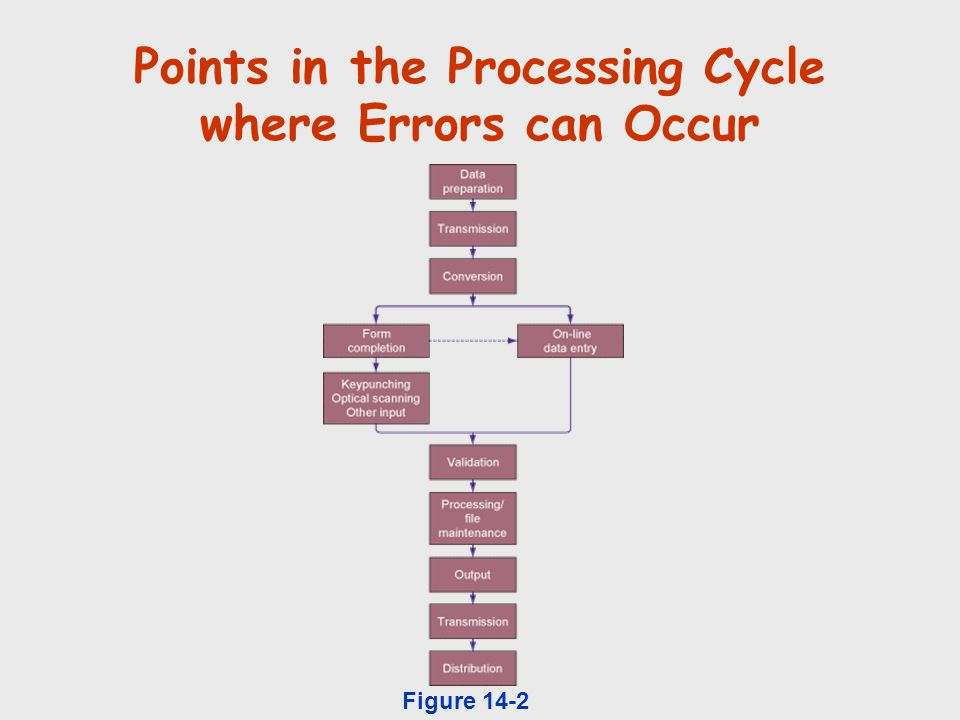 Points in the Processing Cycle where Errors can Occur Figure 14-2