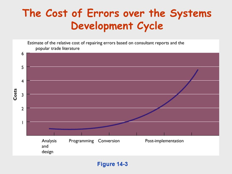 The Cost of Errors over the Systems Development Cycle Figure 14-3