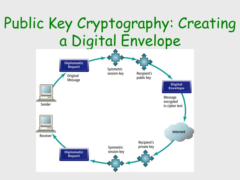 Public Key Cryptography: Creating a Digital Envelope