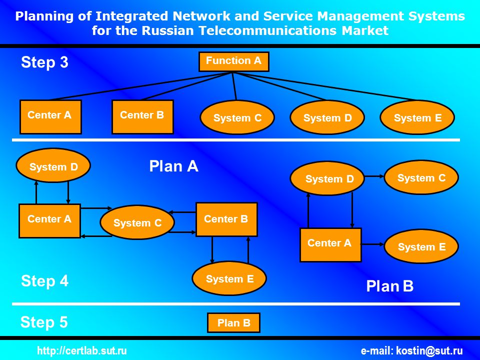 http://certlab.sut.rue-mail: kostin@sut.ru Planning of Integrated Network and Service Management Systems for the Russian Telecommunications Market Function А Plan А Step 5 Step 4 Step 3 System D Center АCenter В System СSystem DSystem E Plan В Center А System С System E Center В Center А System СSystem E