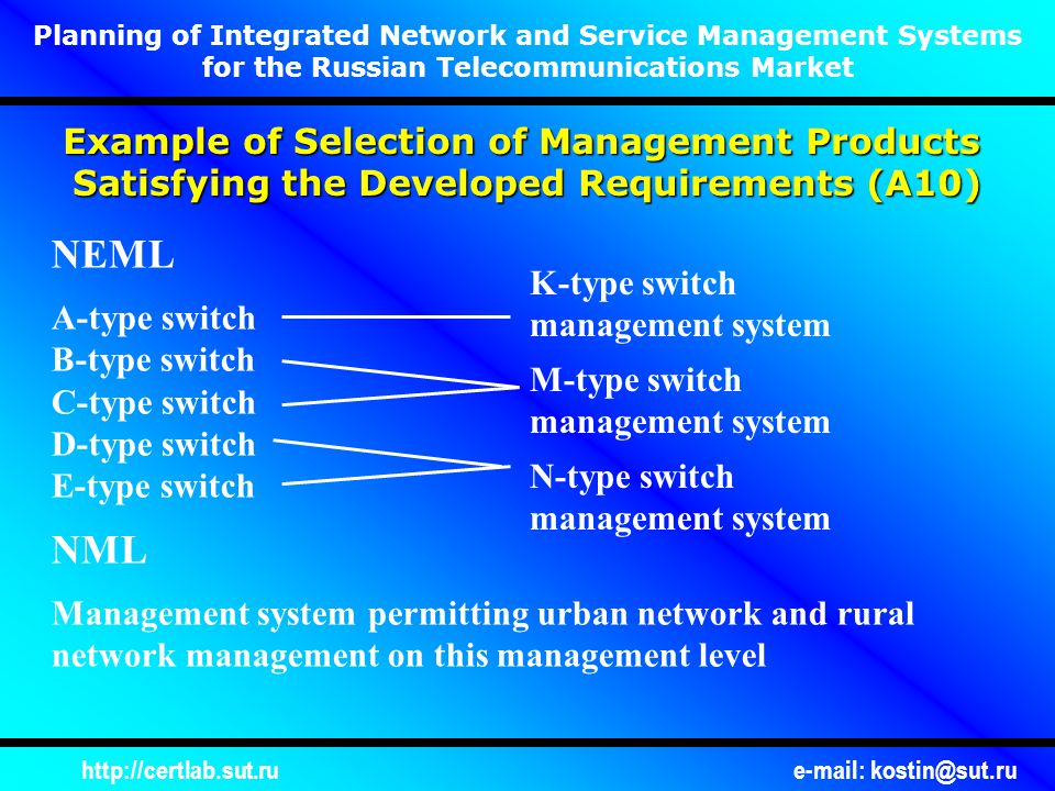 http://certlab.sut.rue-mail: kostin@sut.ru Planning of Integrated Network and Service Management Systems for the Russian Telecommunications Market Example of Selection of Management Products Satisfying the Developed Requirements (А10) NEML A-type switch B-type switch C-type switch D-type switch E-type switch NML Management system permitting urban network and rural network management on this management level N-type switch management system M-type switch management system K-type switch management system