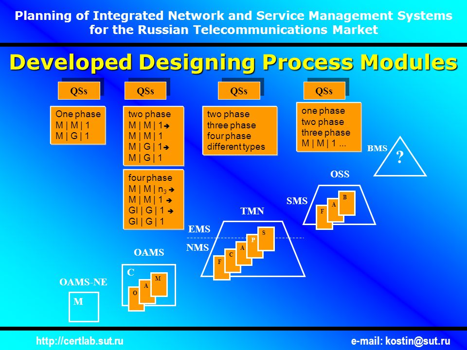 http://certlab.sut.rue-mail: kostin@sut.ru Planning of Integrated Network and Service Management Systems for the Russian Telecommunications Market M C O A M F C A P S F A B .