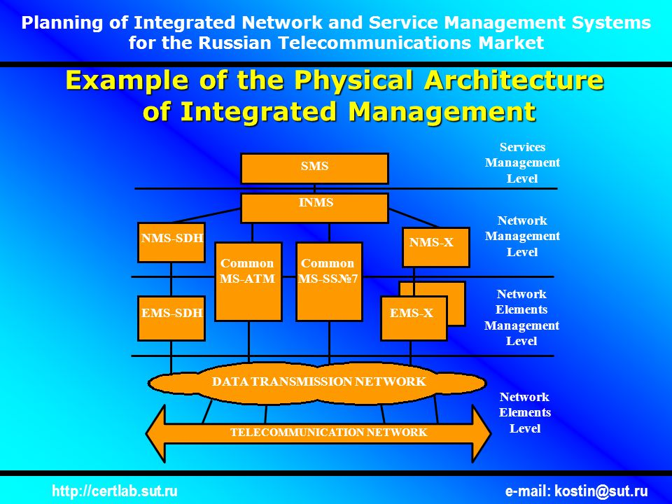 http://certlab.sut.rue-mail: kostin@sut.ru Planning of Integrated Network and Service Management Systems for the Russian Telecommunications Market Example of the Physical Architecture of Integrated Management TELECOMMUNICATION NETWORK DATA TRANSMISSION NETWORK Network Elements Level Network Elements Management Level Network Management Level Services Management Level EMS-SDH NMS-SDH Common MS-ATM Common MS-SS№7 EMS-X NMS-X INMS SMS