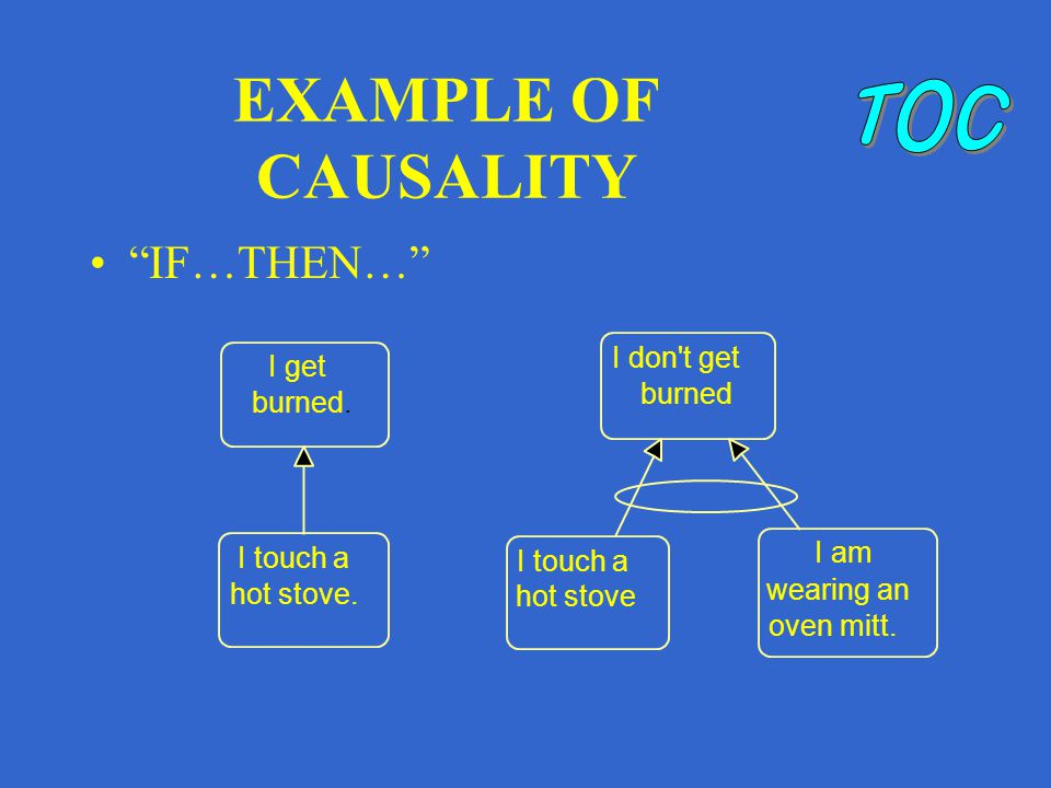 EXAMPLE OF CAUSALITY IF…THEN… I get burned. I touch a hot stove.