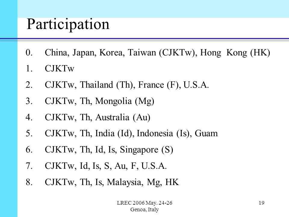 LREC 2006 May. 24-26 Genoa, Italy 19 Participation 0. China, Japan, Korea, Taiwan (CJKTw), Hong Kong (HK) 1.CJKTw 2.CJKTw, Thailand (Th), France (F),