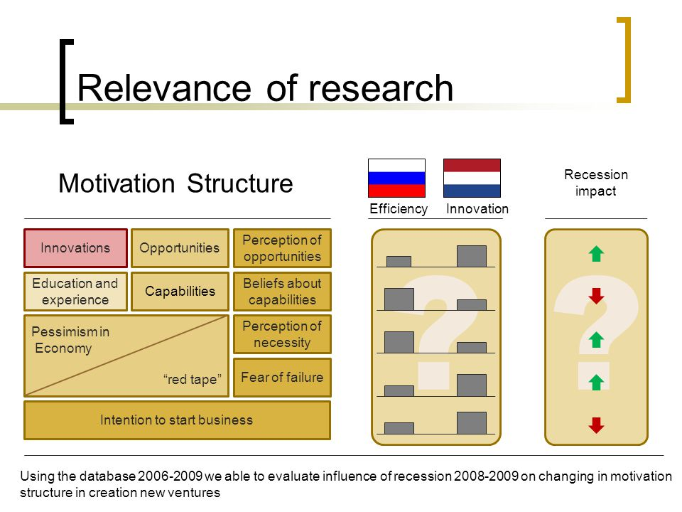 ?? Innovations Relevance of research EfficiencyInnovation Perception of opportunities Opportunities Capabilities Beliefs about capabilities Recession