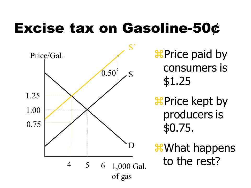 Basic results of excise tax zThe price of the taxed good will go up, but not by the full amount of the tax.