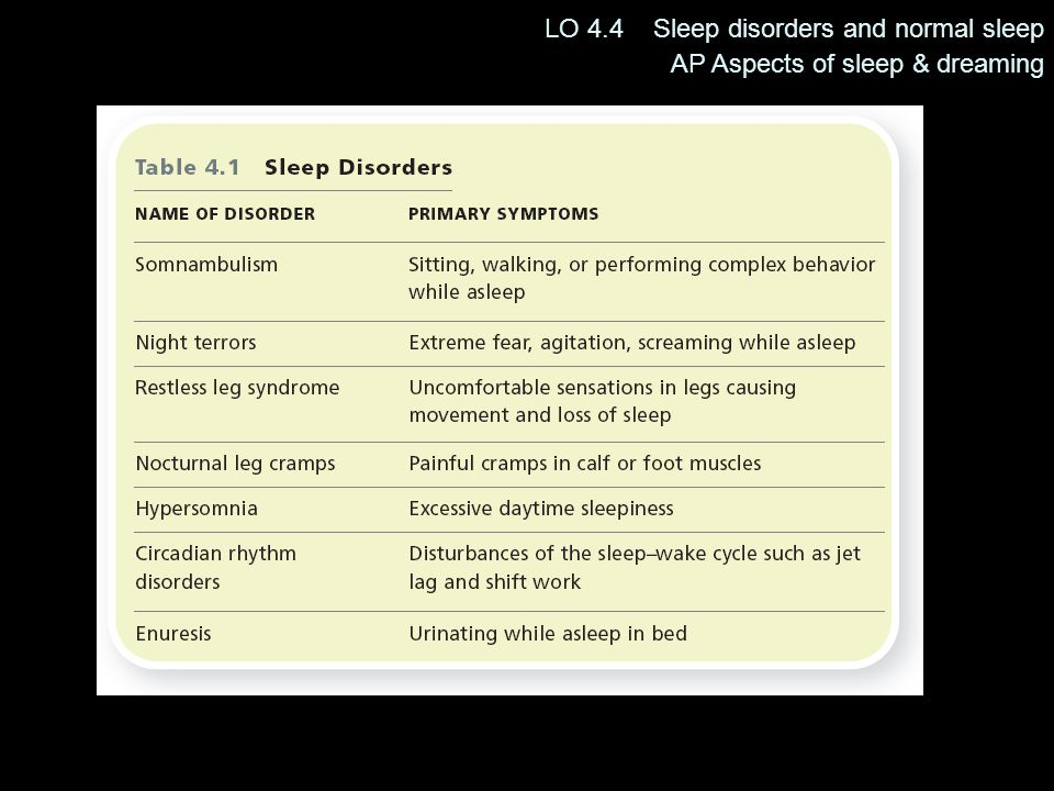 LO 4.4 Sleep disorders and normal sleep AP Aspects of sleep & dreaming