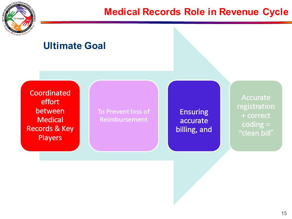 Medical Records Role in Revenue Cycle Coordinated effort between Medical Records & Key Players To Prevent loss of Reimbursement Ensuring accurate bill