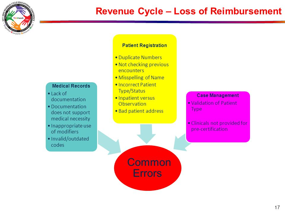 Revenue Cycle – Loss of Reimbursement Common Errors Medical Records Lack of documentation Documentation does not support medical necessity Inappropria