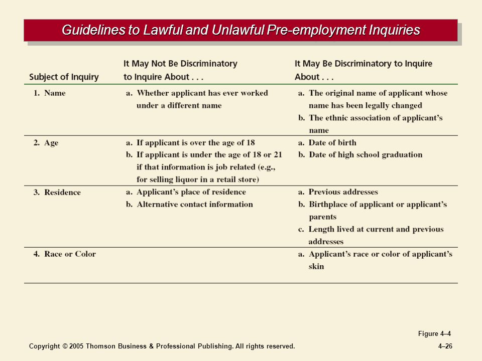 Copyright © 2005 Thomson Business & Professional Publishing. All rights reserved.4–26 Guidelines to Lawful and Unlawful Pre-employment Inquiries Figur