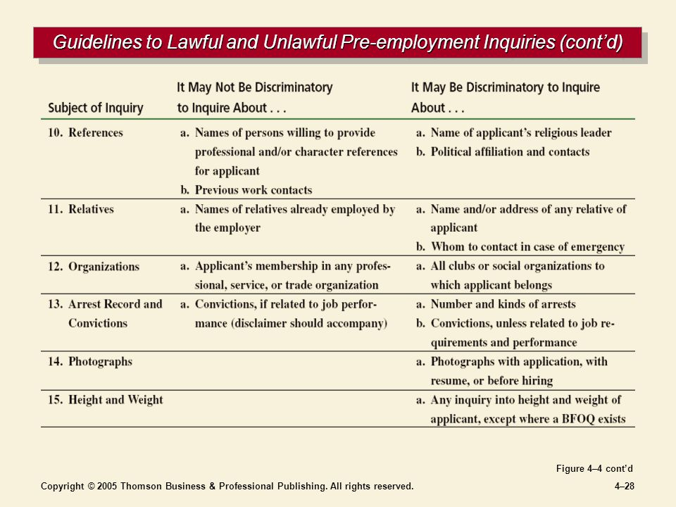 Copyright © 2005 Thomson Business & Professional Publishing. All rights reserved.4–28 Guidelines to Lawful and Unlawful Pre-employment Inquiries (cont