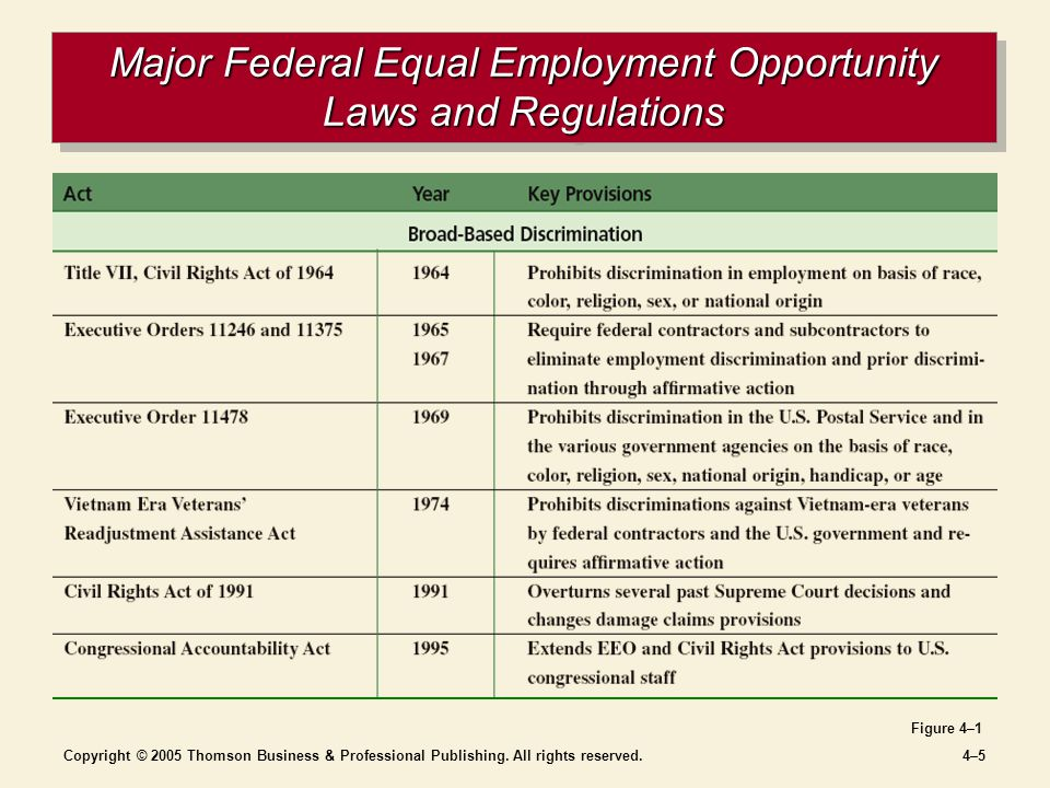 Copyright © 2005 Thomson Business & Professional Publishing. All rights reserved.4–54–5 Major Federal Equal Employment Opportunity Laws and Regulation