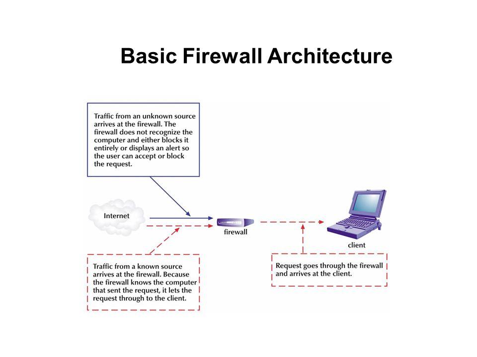 Basic Firewall Architecture