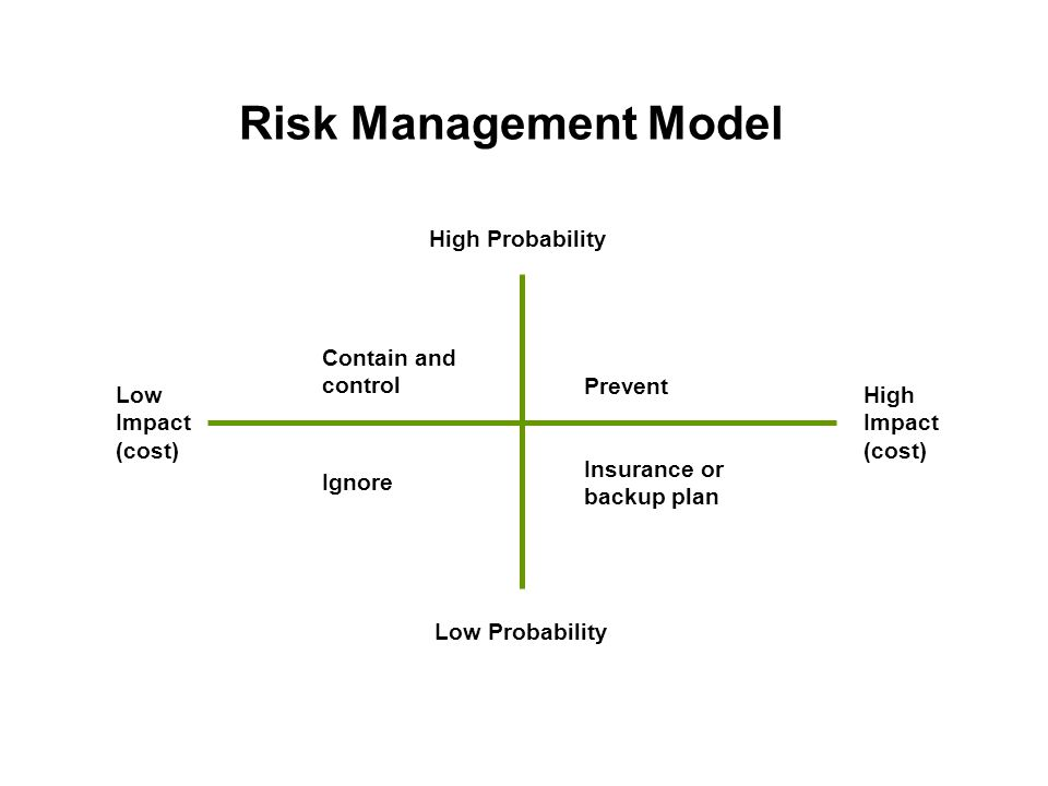 Risk Management Model Low Probability High Probability High Impact (cost) Low Impact (cost) Contain and control Prevent Ignore Insurance or backup pla