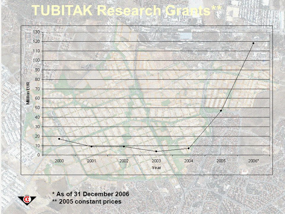 TUBITAK Research Grants** * As of 31 December 2006 ** 2005 constant prices