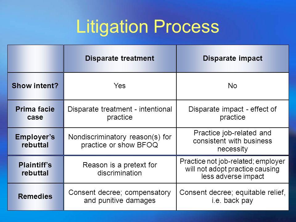 10 Litigation Process Disparate treatmentDisparate impact Show intent?YesNo Prima facie case Disparate treatment - intentional practice Disparate impa
