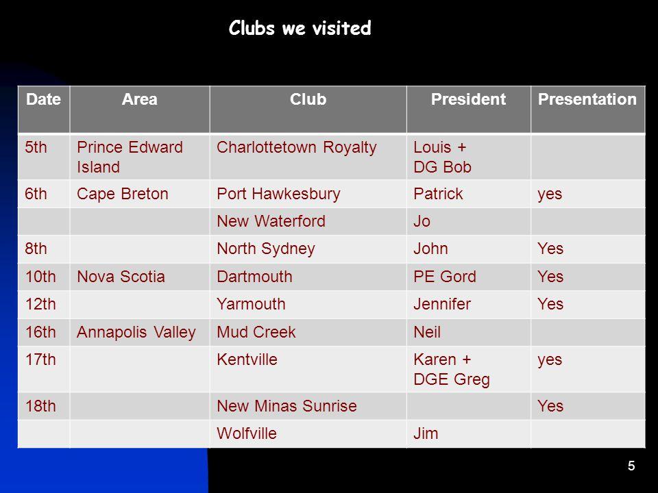 5 Clubs we visited DateAreaClubPresidentPresentation 5thPrince Edward Island Charlottetown RoyaltyLouis + DG Bob 6thCape BretonPort HawkesburyPatricky