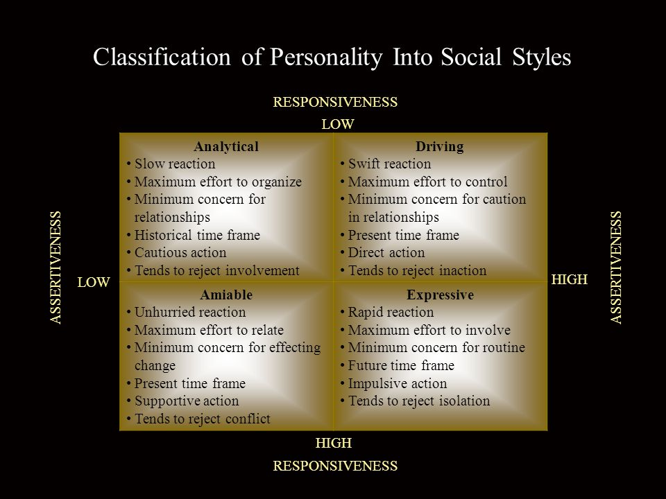 Classification of Personality Into Social Styles Analytical Slow reaction Maximum effort to organize Minimum concern for relationships Historical time frame Cautious action Tends to reject involvement Driving Swift reaction Maximum effort to control Minimum concern for caution in relationships Present time frame Direct action Tends to reject inaction Amiable Unhurried reaction Maximum effort to relate Minimum concern for effecting change Present time frame Supportive action Tends to reject conflict Expressive Rapid reaction Maximum effort to involve Minimum concern for routine Future time frame Impulsive action Tends to reject isolation RESPONSIVENESS ASSERTIVENESS LOW HIGH LOW RESPONSIVENESS ASSERTIVENESS HIGH