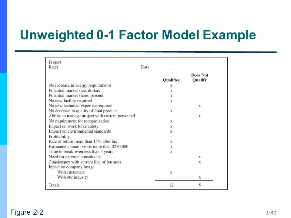 2-32 Unweighted 0-1 Factor Model Example Figure 2-2