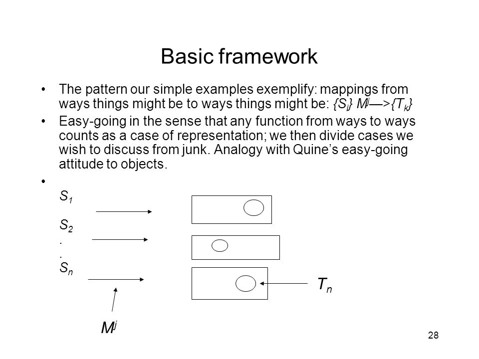 28 Basic framework The pattern our simple examples exemplify: mappings from ways things might be to ways things might be: {S i } M j —>{T k } Easy-going in the sense that any function from ways to ways counts as a case of representation; we then divide cases we wish to discuss from junk.