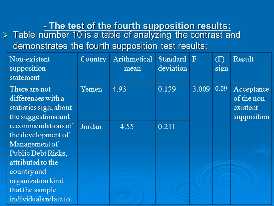 - The test of the fourth supposition results:  Table number 10 is a table of analyzing the contrast and demonstrates the fourth supposition test results: Non-existent supposition statement CountryArithmetical mean Standard deviation F(F) sign Result There are not differences with a statistics sign, about the suggestions and recommendations of the development of Management of Public Debt Risks, attributed to the country and organization kind that the sample individuals relate to.