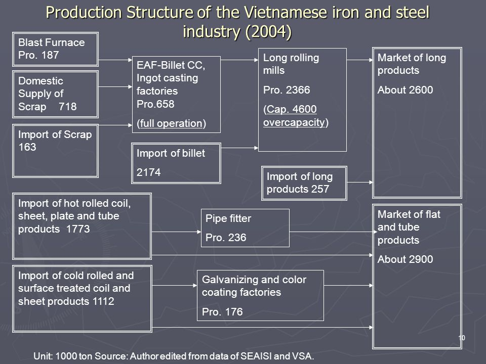 10 Production Structure of the Vietnamese iron and steel industry (2004) Blast Furnace Pro. 187 Import of Scrap 163 EAF-Billet CC, Ingot casting facto