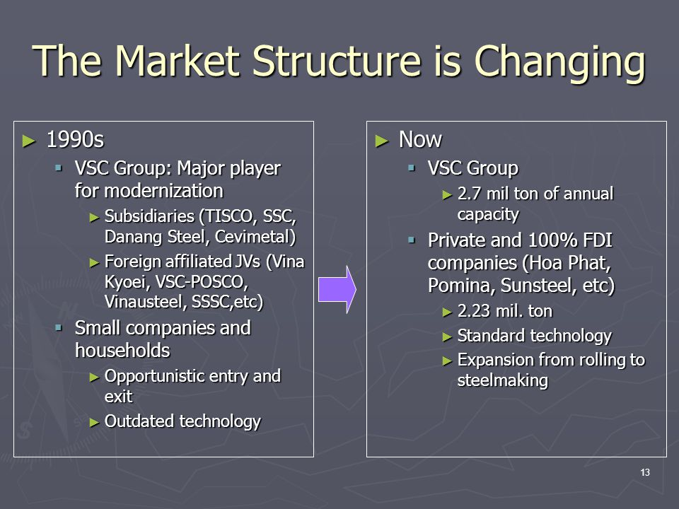 13 The Market Structure is Changing ► 1990s  VSC Group: Major player for modernization ► Subsidiaries (TISCO, SSC, Danang Steel, Cevimetal) ► Foreign