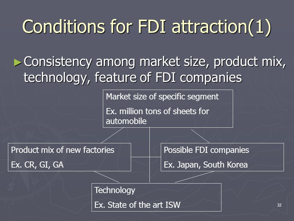 32 Conditions for FDI attraction(1) ► Consistency among market size, product mix, technology, feature of FDI companies Market size of specific segment