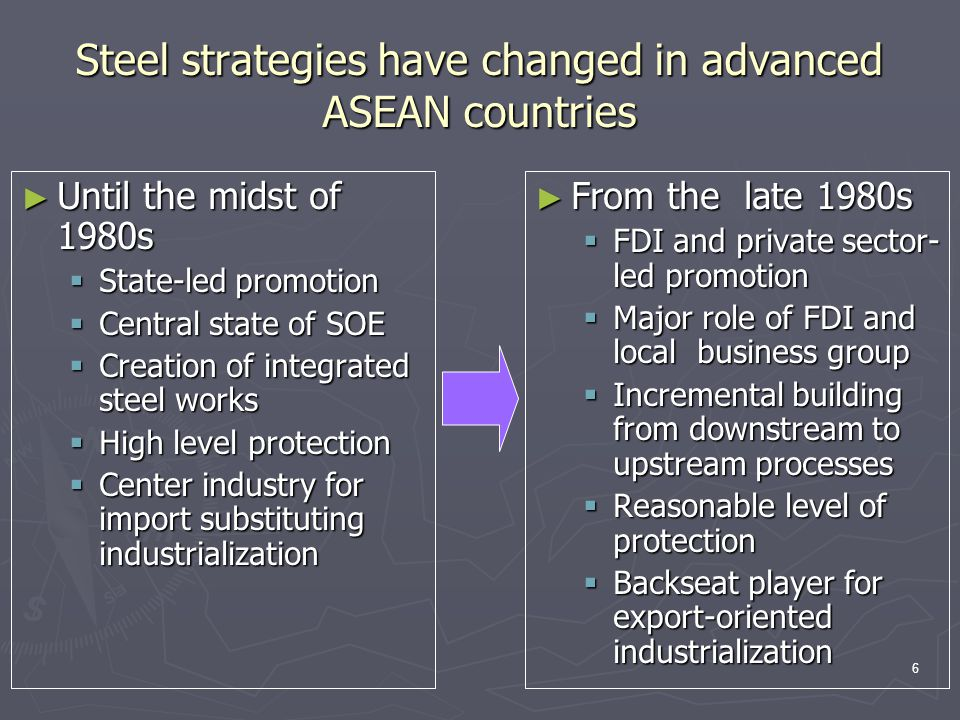 6 Steel strategies have changed in advanced ASEAN countries ► Until the midst of 1980s  State-led promotion  Central state of SOE  Creation of inte