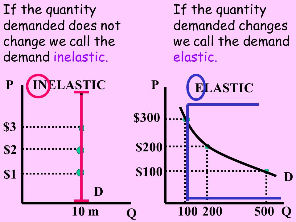 If the quantity demanded changes we call the demand elastic.