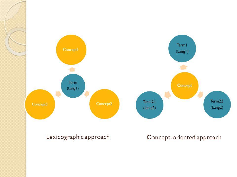 Term (Lang1) Concept1Concept2Concept3 Lexicographic approach Concept-oriented approach Concept Term1 (Lang1) Term22 (Lang2) Term21 (Lang2)