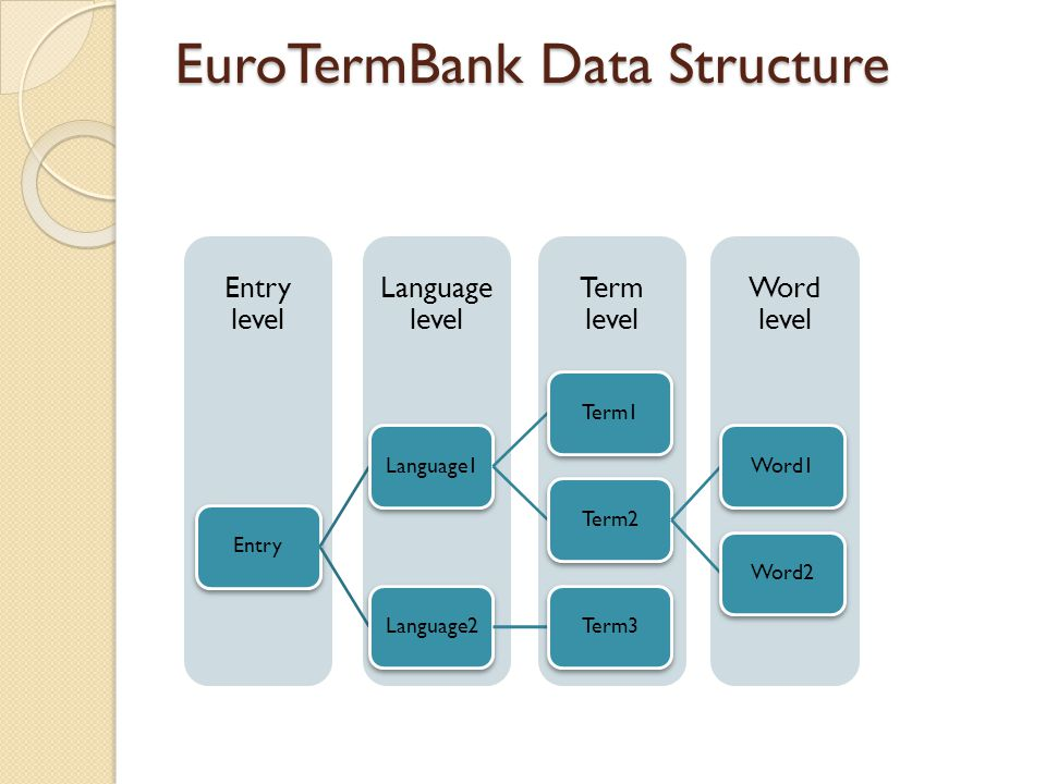 EuroTermBank Data Structure Word level Term level Language level Entry level EntryLanguage1Term1Term2Word1Word2Language2Term3