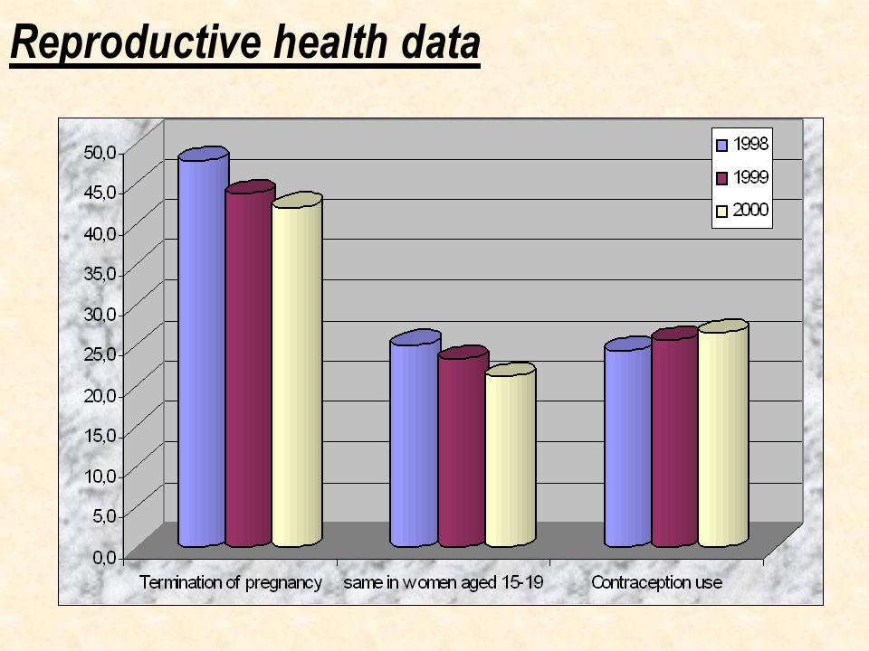 Reproductive health data