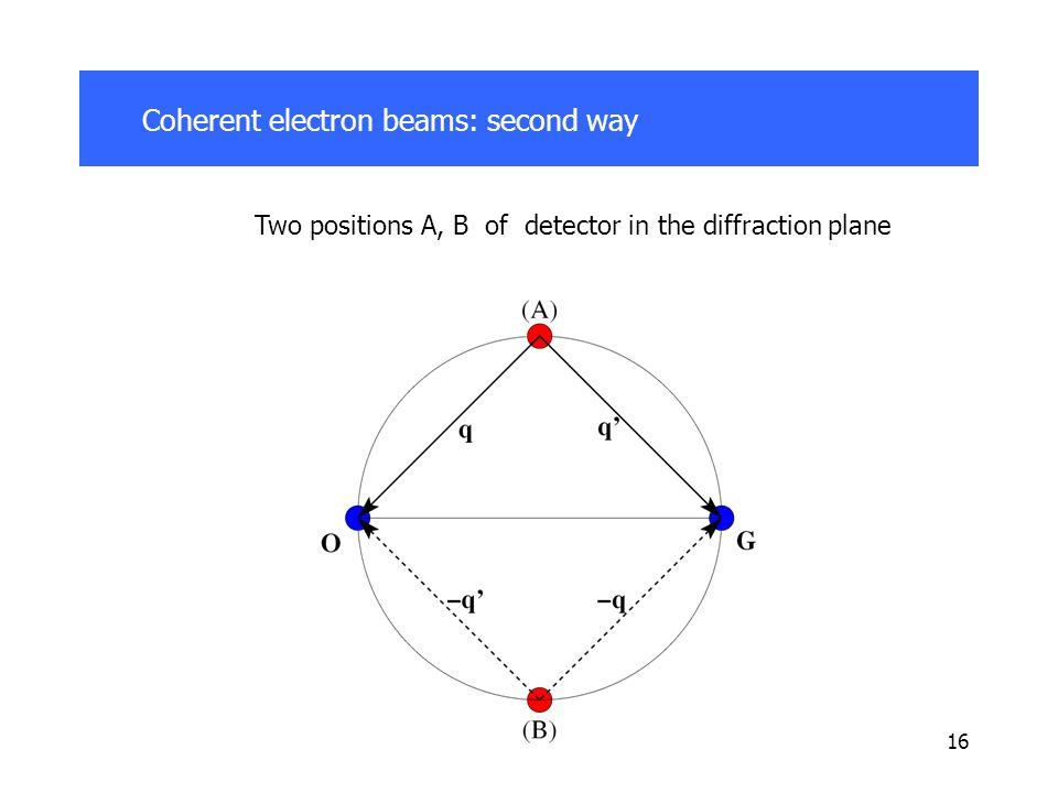 16 Coherent electron beams: second way Two positions A, B of detector in the diffraction plane