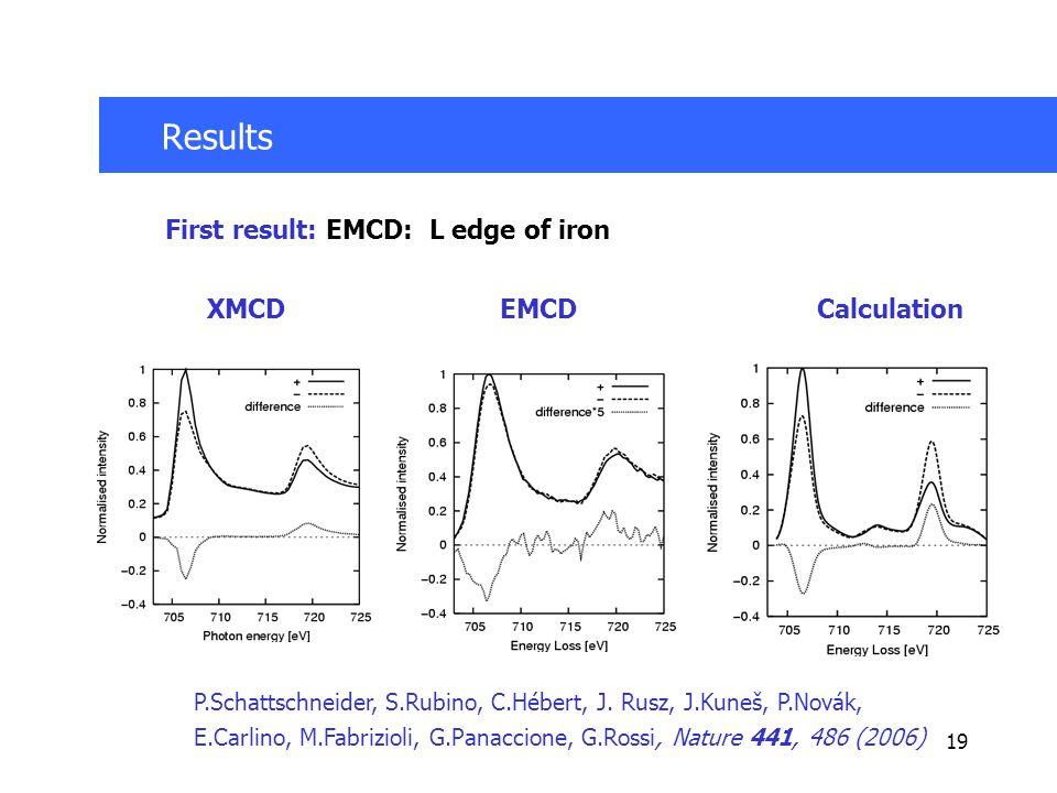 19 Results First result: EMCD: L edge of iron XMCDEMCDCalculation P.Schattschneider, S.Rubino, C.Hébert, J.
