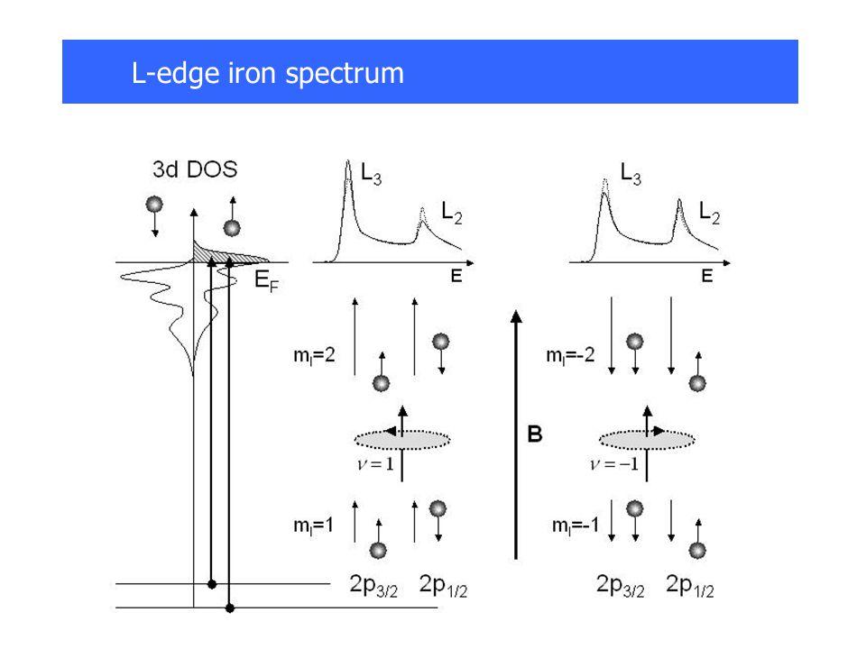 7 L-edge iron spectrum