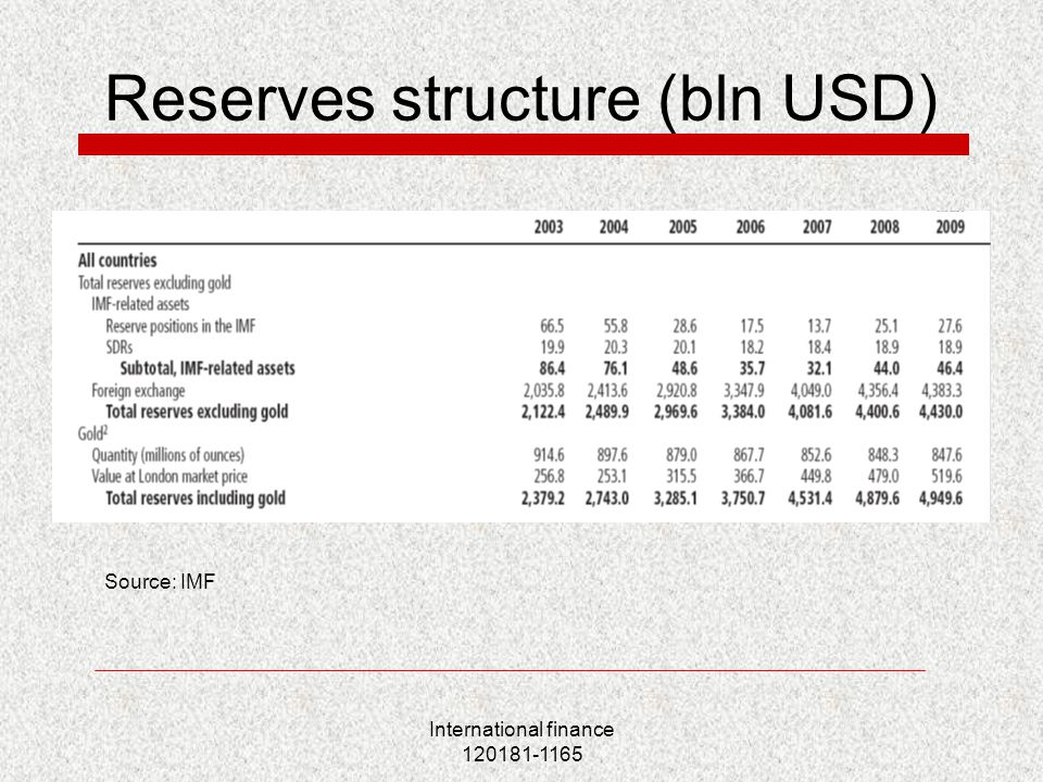 International finance 120181-1165 Reserves structure (bln USD) Source: IMF