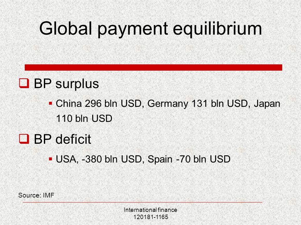 International finance 120181-1165 Global payment equilibrium  BP surplus  China 296 bln USD, Germany 131 bln USD, Japan 110 bln USD  BP deficit  USA, -380 bln USD, Spain -70 bln USD Source: IMF