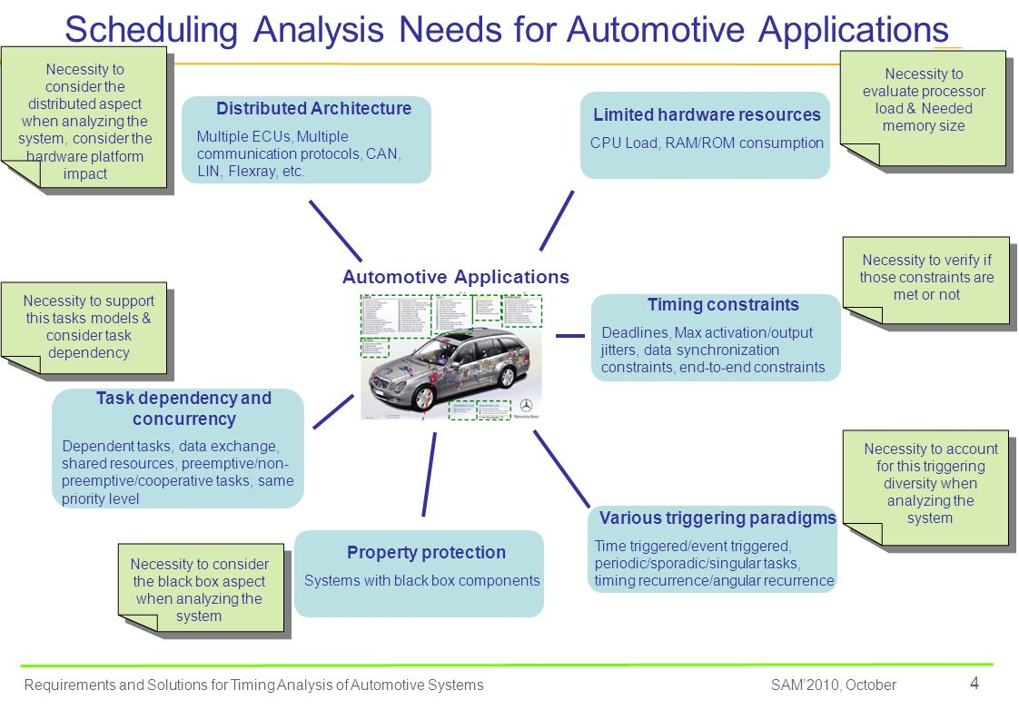 5 SAM'2010, October Requirements and Solutions for Timing Analysis of Automotive Systems Scheduling Analysis Tools Requirements (1/2) Automotive FeaturesTools Requirements Limited Hardware resources REQ1: Analysis tools should have techniques to determine the processor utilization and perform memory analysis Timing Constraints REQ2: Analysis tools should allow specifying task or function deadlines REQ3: Analysis tools should allow specifying bounds on the output jitters of functions or tasks REQ4: Analysis tools should Allow specifying jitters (either in percentage or absolute value) related to the functions or tasks activation instants REQ5: Analysis tools should Allow specifying data synchronization constraints between the inputs or the outputs of functions REQ6: Analysis tools should allow specifying end-to-end timing constraints REQ7: Analysis tools should have techniques to verify if a deadline is respected REQ8: Analysis tools should have techniques to verify if bounds imposed on output jitters are respected REQ9: Analysis tools should have techniques to verify if data synchronization constraints between the inputs or the outputs of functions are respected REQ10: Analysis tools should have techniques to verify if end-to-end timing constraints are respected.