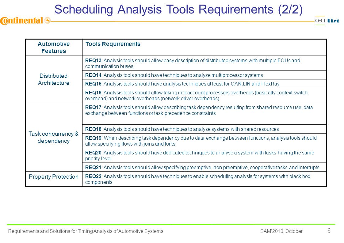 6 SAM'2010, October Requirements and Solutions for Timing Analysis of Automotive Systems Automotive Features Tools Requirements Distributed Architecture REQ13: Analysis tools should allow easy description of distributed systems with multiple ECUs and communication buses.