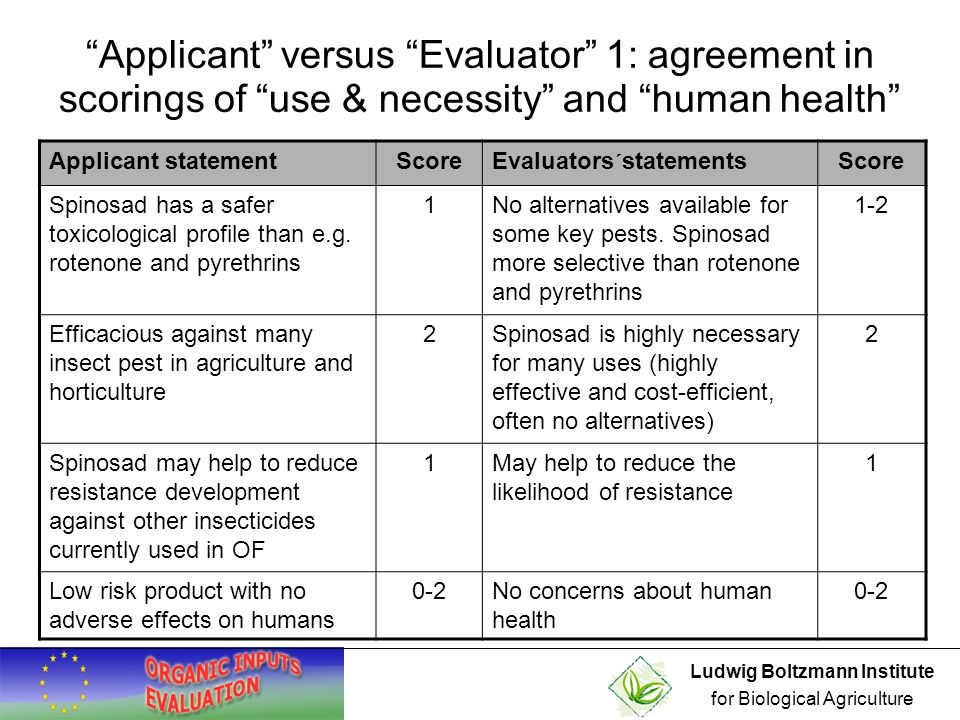 Ludwig Boltzmann Institute for Biological Agriculture Applicant versus Evaluator 2: different scorings in environmental impacts Applicant statementScoreEvaluators´statementsScore Spinosad: toxicity to aquatic invertebrates and honeybees, can be mitigated by risk management practices 0Concerns about impact on beneficial parasitoids and pollinators Rapid photo-degradation of spinosad (half-life < 1- few days) exposed to sunlight 0Concerns about persistence of spinosad in water (half-life 200 days) in the absence of sunlight Microbial breakdown in the soil, low toxicity to earthworms 0Concerns about longer half-lives of metabolites and low mobility in the soil