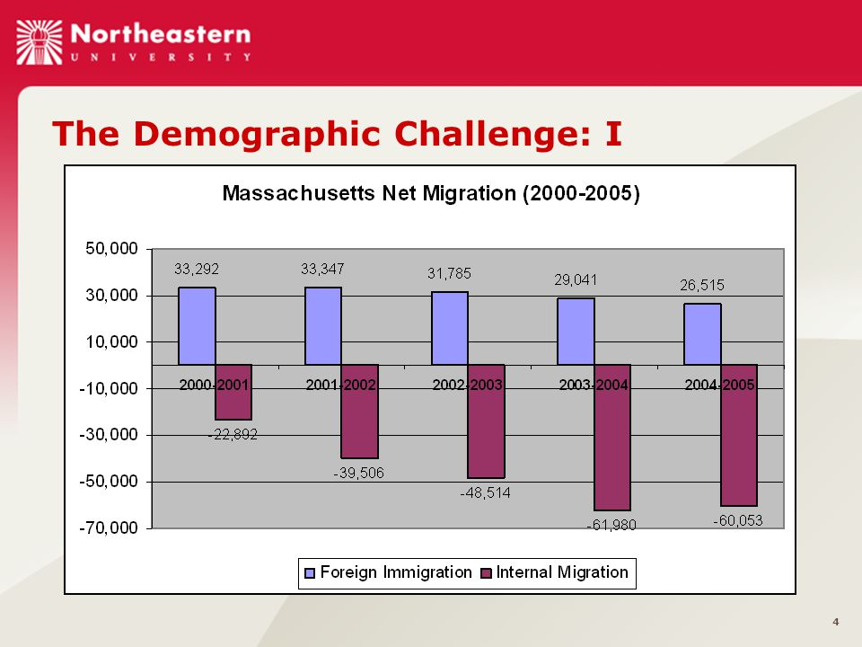 4 The Demographic Challenge: I