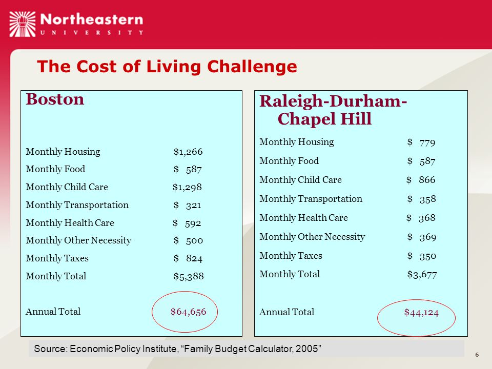 6 Boston Monthly Housing$1,266 Monthly Food$ 587 Monthly Child Care $1,298 Monthly Transportation$ 321 Monthly Health Care $ 592 Monthly Other Necessity$ 500 Monthly Taxes$ 824 Monthly Total$5,388 Annual Total $64,656 Raleigh-Durham- Chapel Hill Monthly Housing$ 779 Monthly Food$ 587 Monthly Child Care $ 866 Monthly Transportation$ 358 Monthly Health Care $ 368 Monthly Other Necessity$ 369 Monthly Taxes$ 350 Monthly Total$3,677 Annual Total $44,124 The Cost of Living Challenge Source: Economic Policy Institute, Family Budget Calculator, 2005