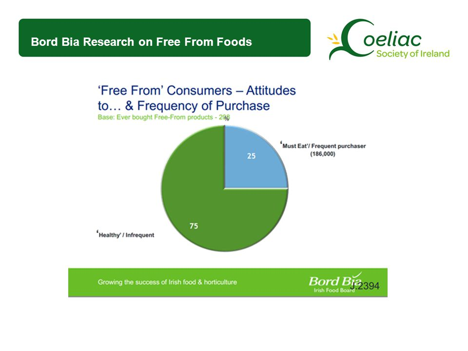Bord Bia Research on Free From Foods
