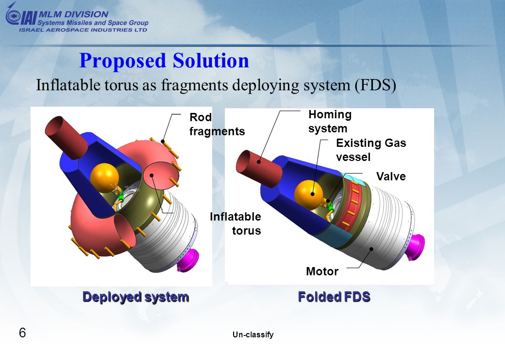 Un-classify 6 Proposed Solution Folded FDS Deployed system Inflatable torus as fragments deploying system (FDS) Rod fragments Inflatable torus Homing system Motor Existing Gas vessel Valve