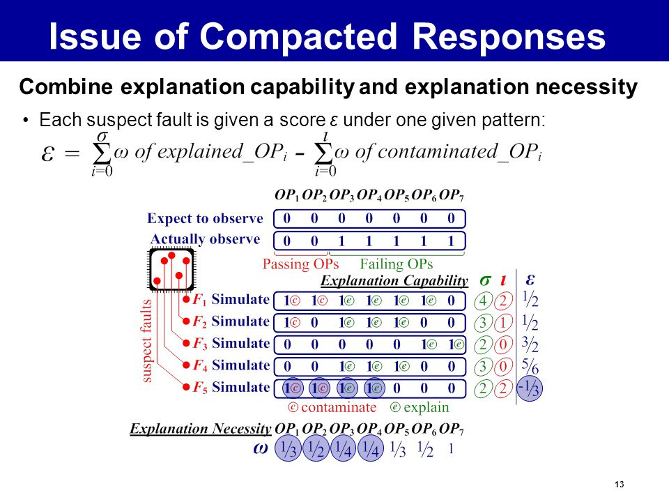 13 Each suspect fault is given a score ε under one given pattern: Combine explanation capability and explanation necessity Issue of Compacted Responses