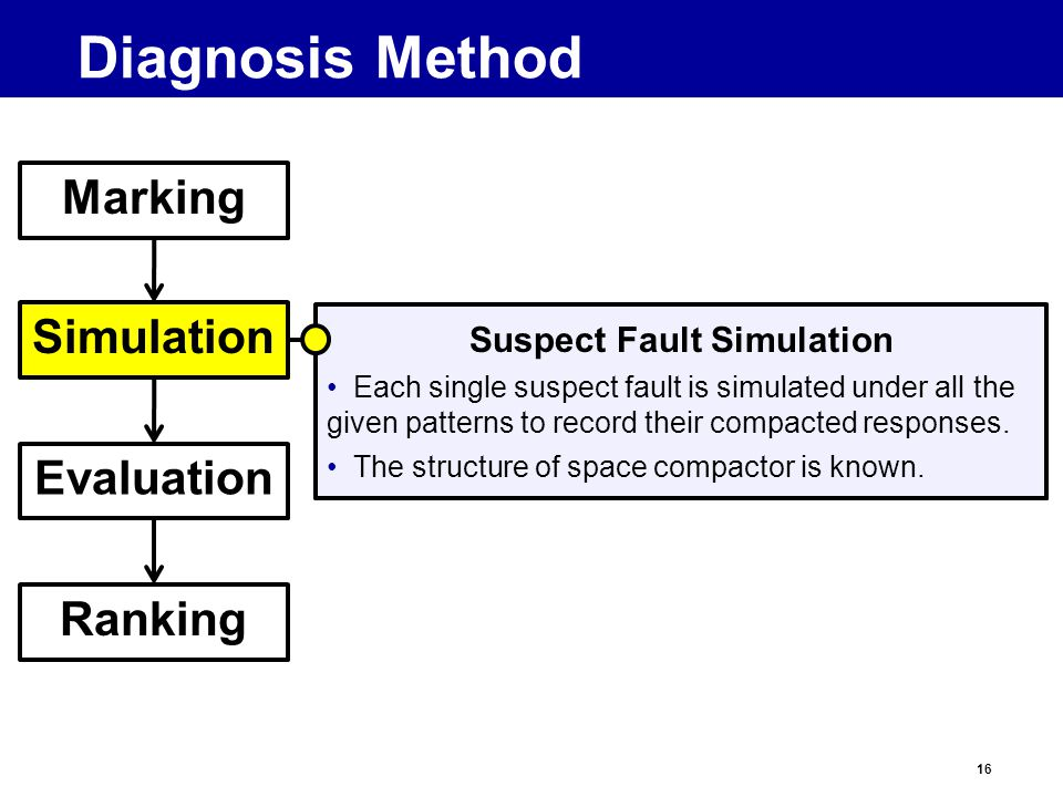 16 Diagnosis Method Marking Simulation Evaluation Ranking Suspect Fault Simulation Each single suspect fault is simulated under all the given patterns to record their compacted responses.